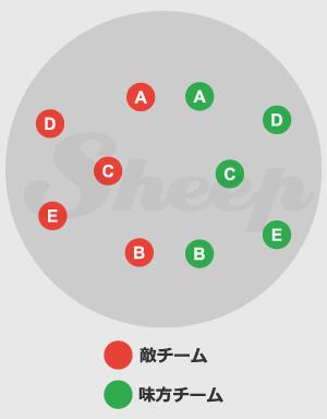 ブリッツボール | FF10攻略 Sheep(HDリマスター)
